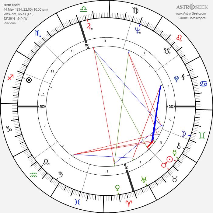 Grady Gaines - Astrology Natal Birth Chart