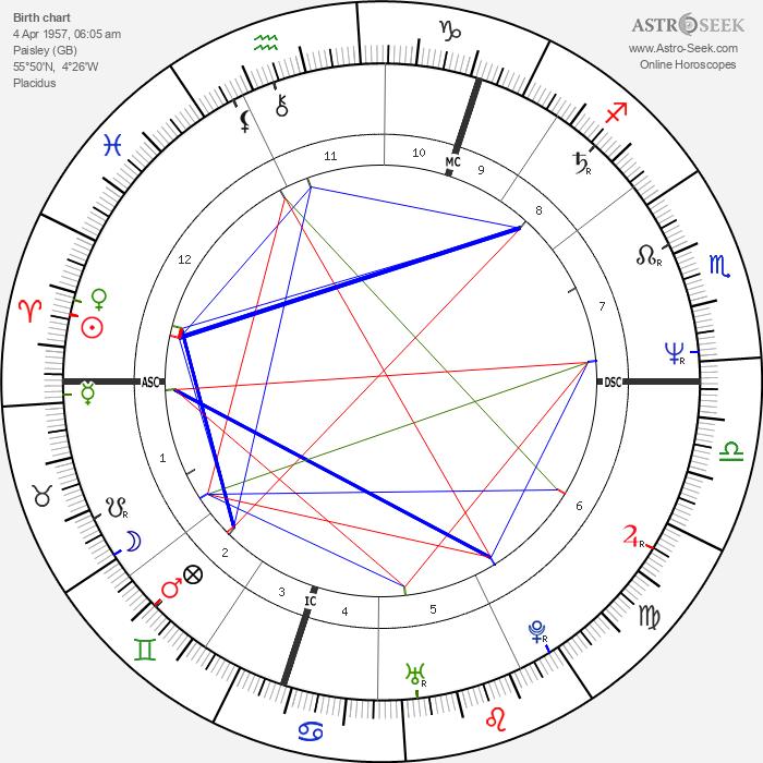 Graeme Kelling - Astrology Natal Birth Chart
