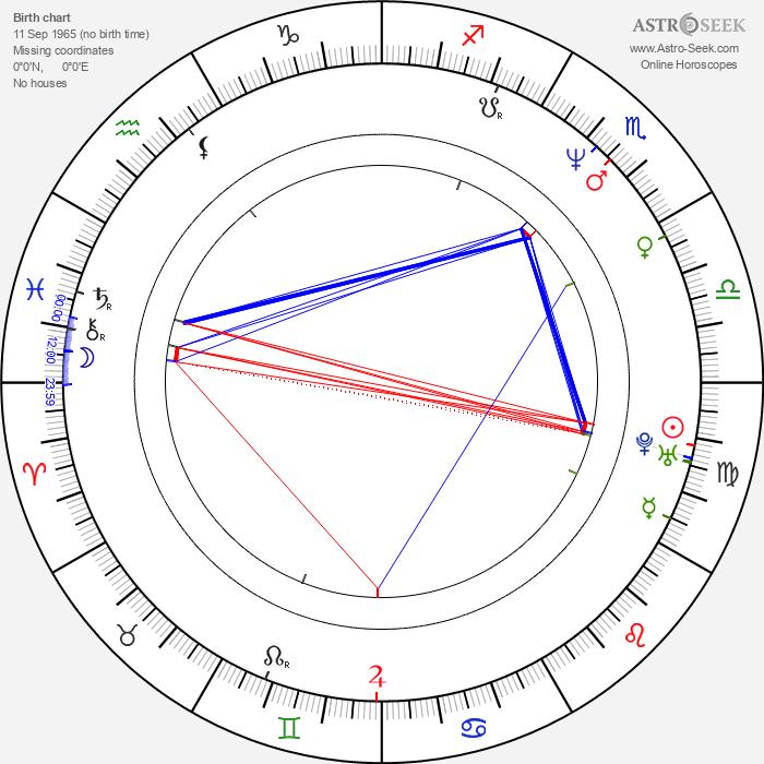 Graeme Obree - Astrology Natal Birth Chart