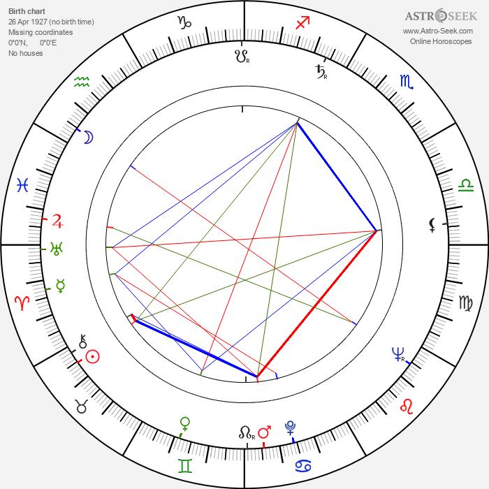Graham Ashley - Astrology Natal Birth Chart