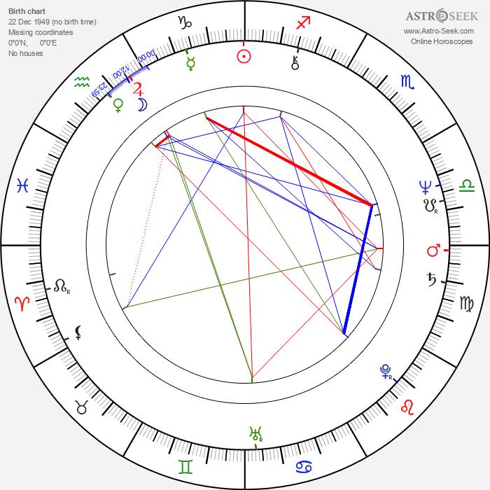 Graham Beckel - Astrology Natal Birth Chart