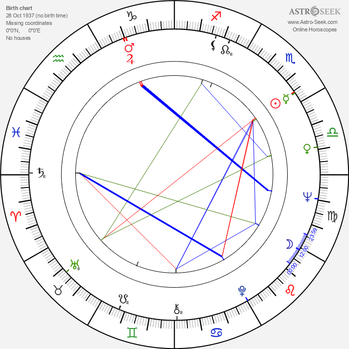 Graham Bond - Astrology Natal Birth Chart
