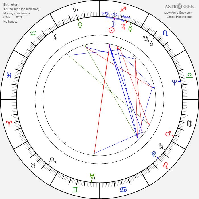 Graham Bonnet - Astrology Natal Birth Chart