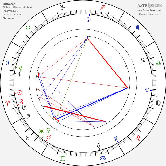 Graham Booth - Astrology Natal Birth Chart