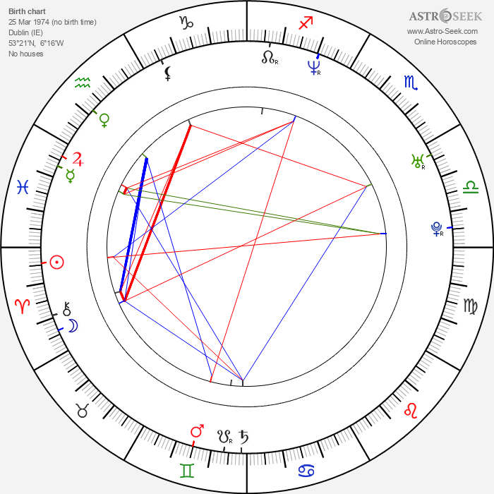 Graham Cantwell - Astrology Natal Birth Chart
