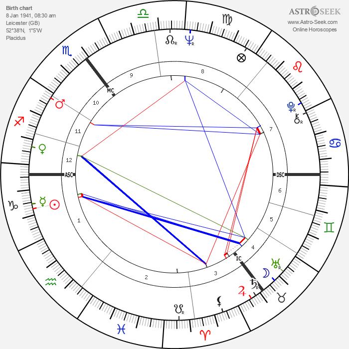 Graham Chapman - Astrology Natal Birth Chart