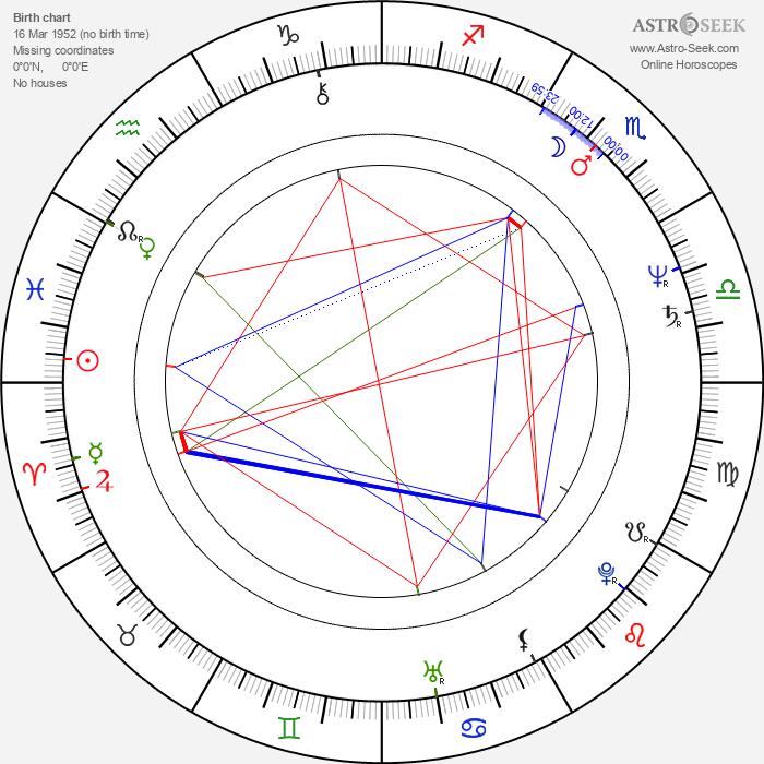 Graham Cole - Astrology Natal Birth Chart