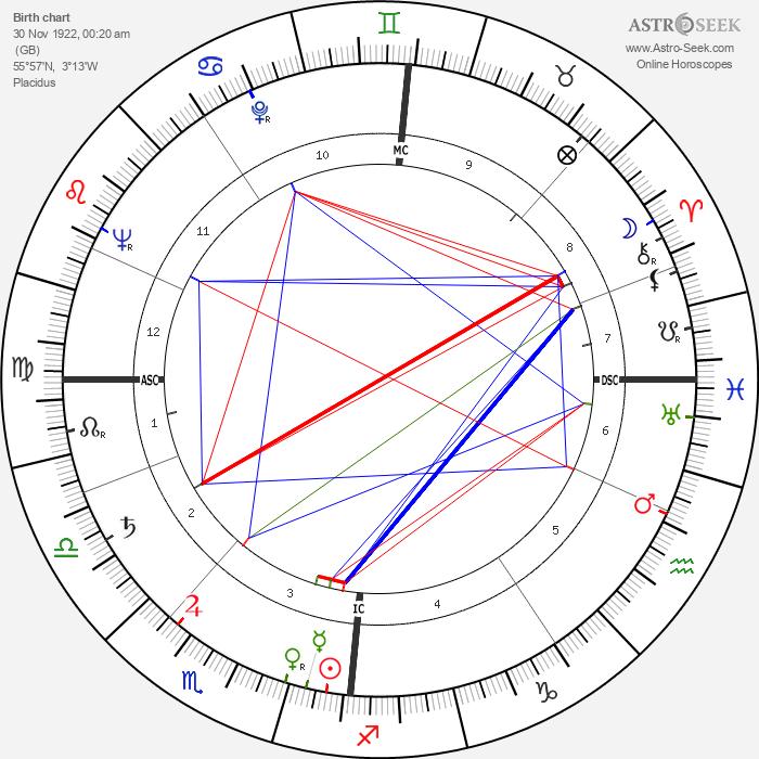 Graham Crowden - Astrology Natal Birth Chart
