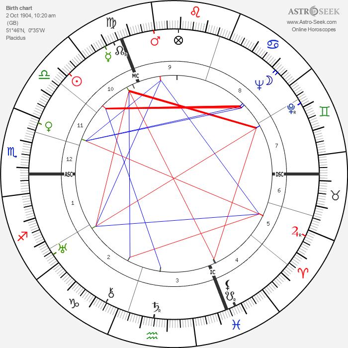 Graham Greene - Astrology Natal Birth Chart