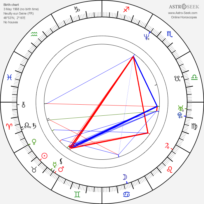 Graham Guit - Astrology Natal Birth Chart