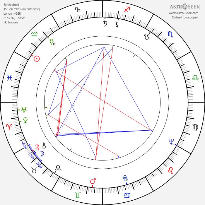 Graham Hill - Astrology Natal Birth Chart