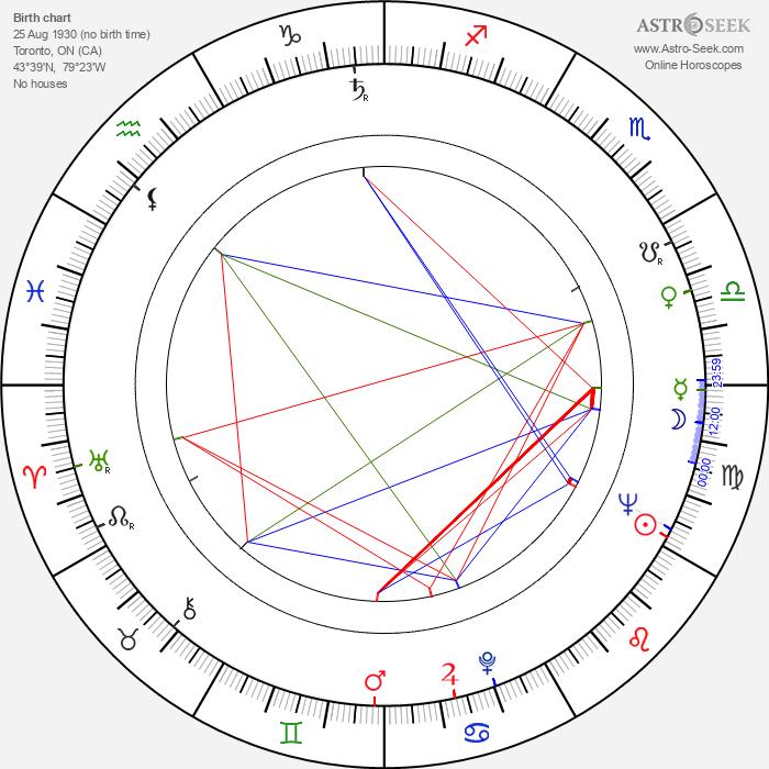 Graham Jarvis - Astrology Natal Birth Chart