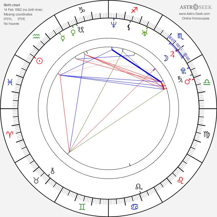 Graham Kosakoski - Astrology Natal Birth Chart