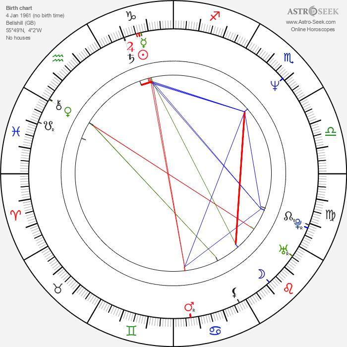 Graham McTavish - Astrology Natal Birth Chart