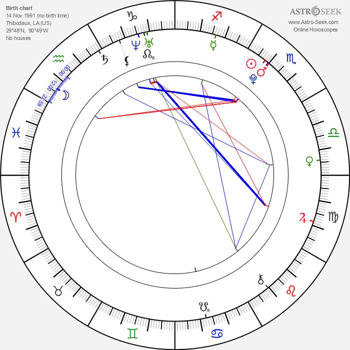 Graham Patrick Martin - Astrology Natal Birth Chart