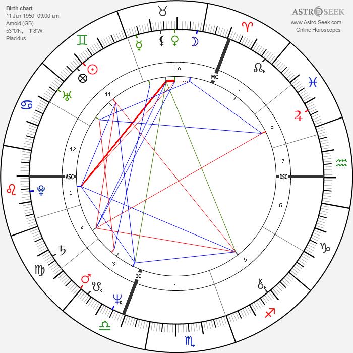 Graham Russell - Astrology Natal Birth Chart