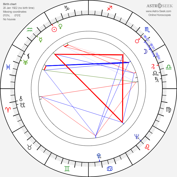 Graham Stark - Astrology Natal Birth Chart