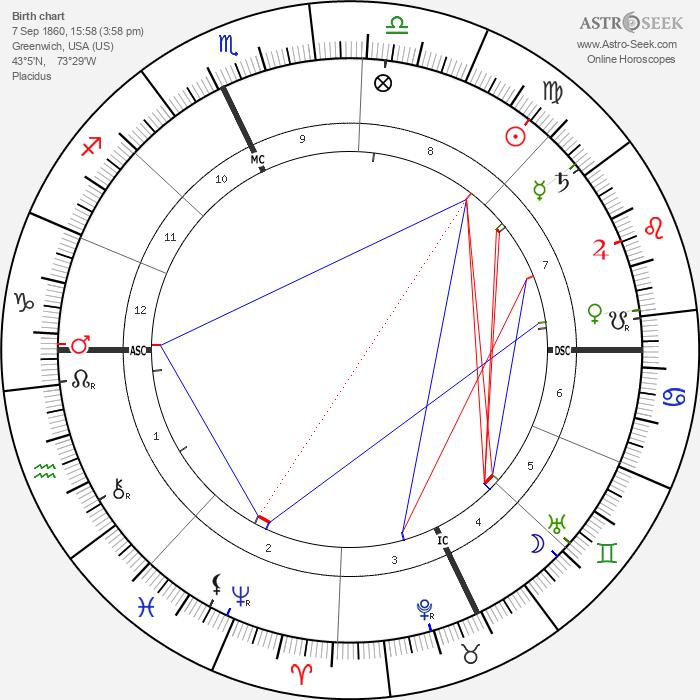 Grandma Moses - Astrology Natal Birth Chart