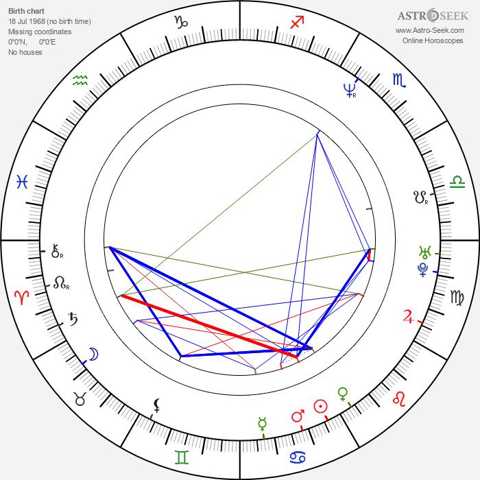 Grant Bowler - Astrology Natal Birth Chart
