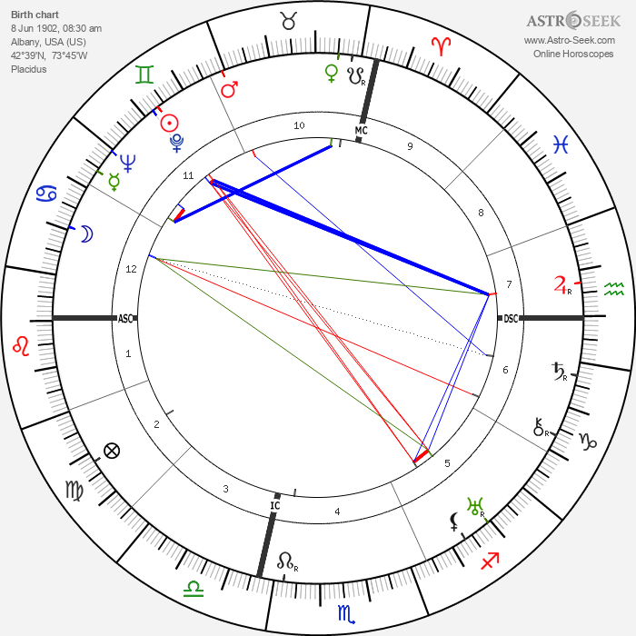 Grant Lewi - Astrology Natal Birth Chart