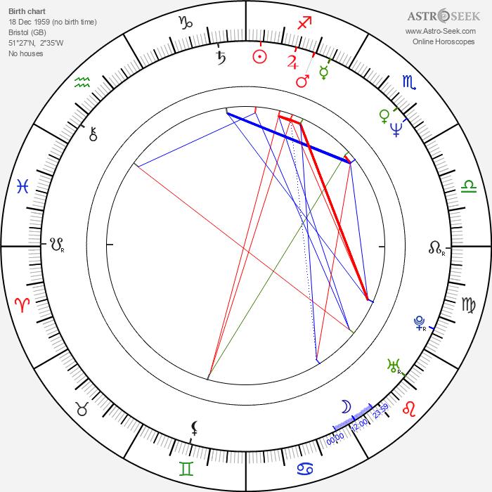 Grant Marshall - Astrology Natal Birth Chart