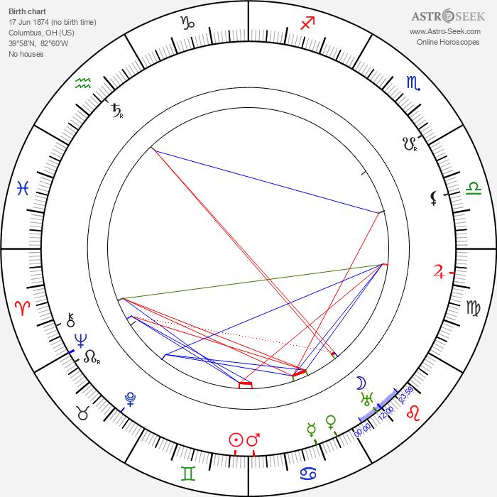 Grant Mitchell - Astrology Natal Birth Chart