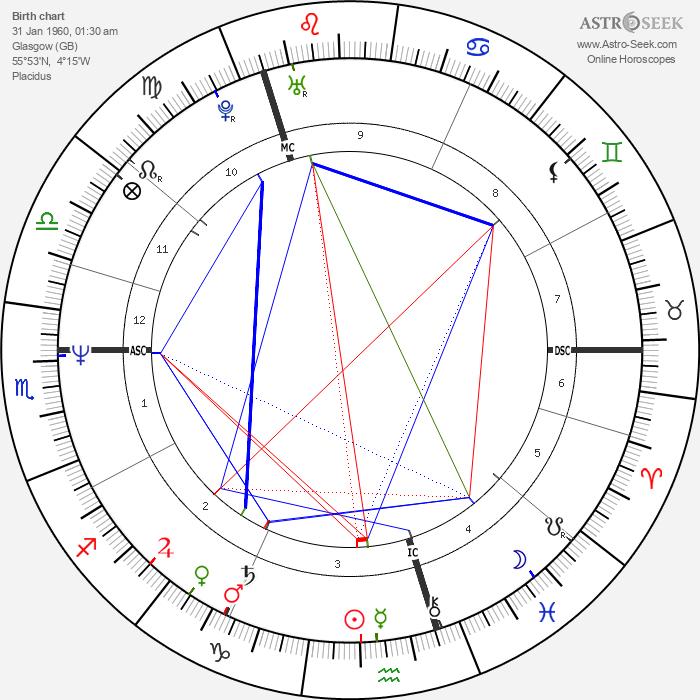 Grant Morrison - Astrology Natal Birth Chart