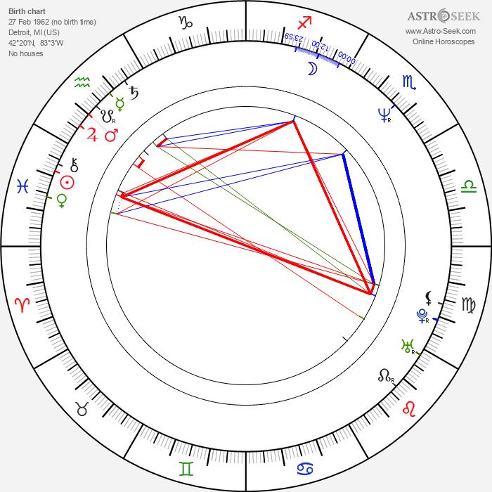Grant Show - Astrology Natal Birth Chart