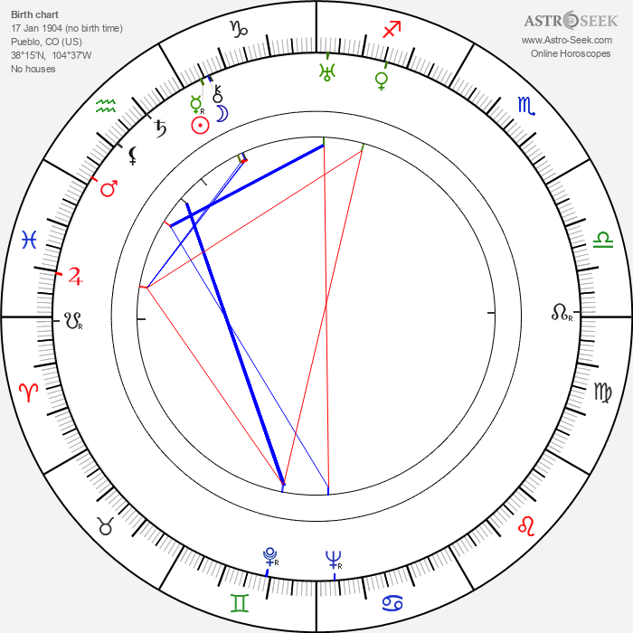 Grant Withers - Astrology Natal Birth Chart