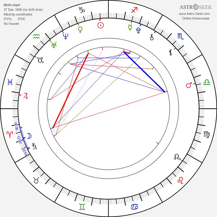 Grayson Russell - Astrology Natal Birth Chart