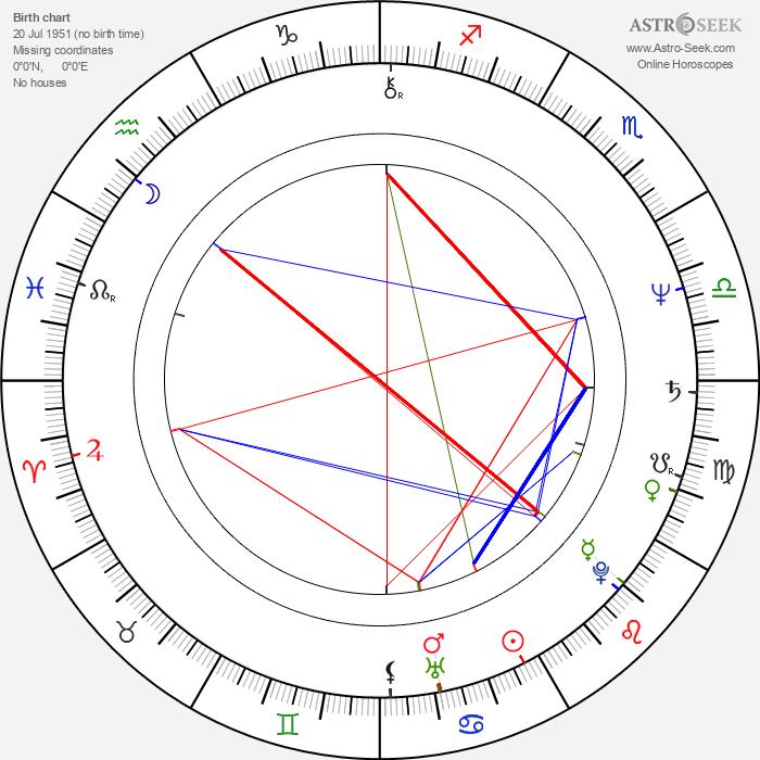 Grazhina Baikshtite - Astrology Natal Birth Chart