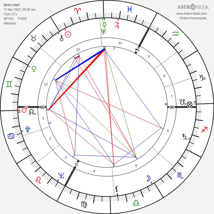 Graziella Sciutti - Astrology Natal Birth Chart