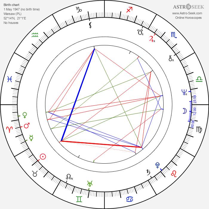 Grazyna Barszczewska - Astrology Natal Birth Chart