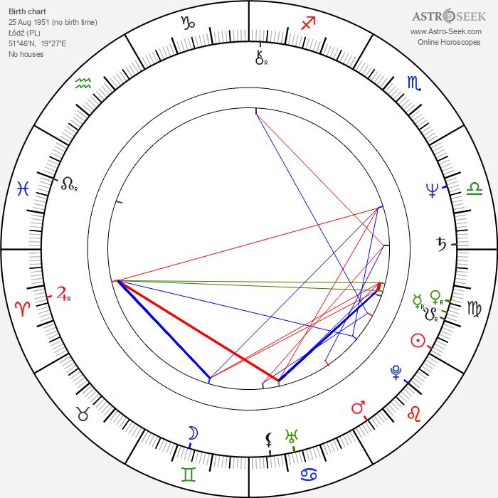Grazyna Dlugolecka - Astrology Natal Birth Chart