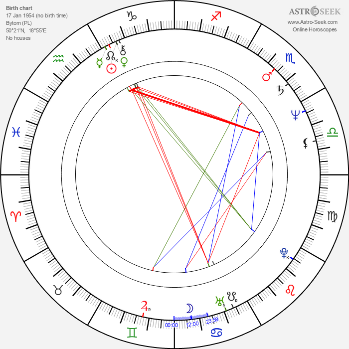 Grazyna Dylag - Astrology Natal Birth Chart