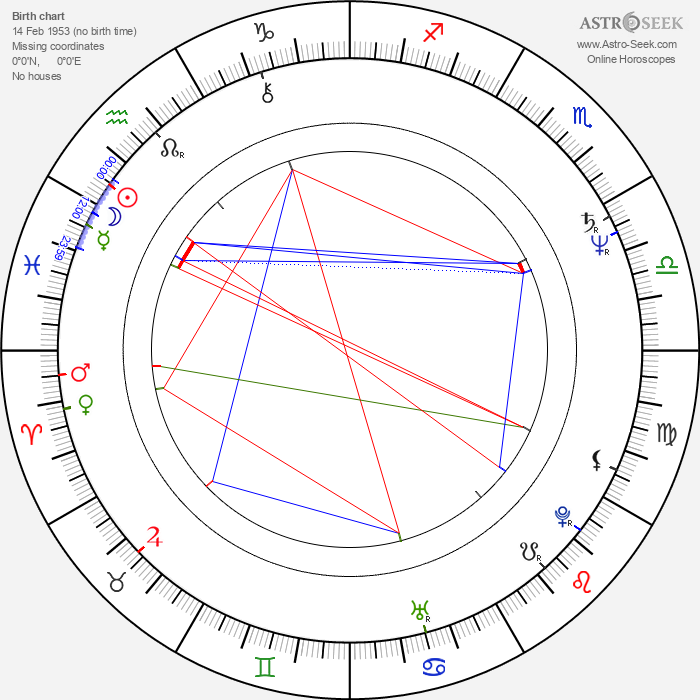 Grazyna Korin - Astrology Natal Birth Chart