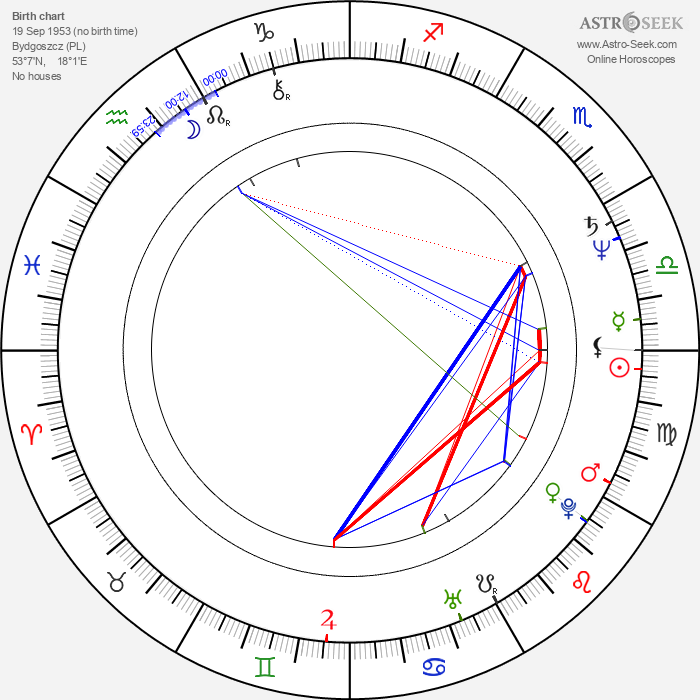 Grazyna Szapolowska - Astrology Natal Birth Chart