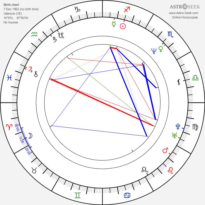 Grecia Colmenares - Astrology Natal Birth Chart