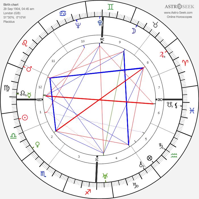 Greer Garson - Astrology Natal Birth Chart