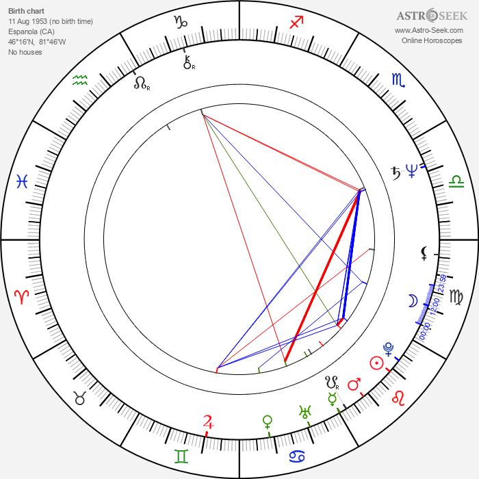 Greg Duhaime - Astrology Natal Birth Chart