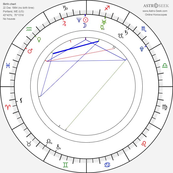 Greg Finley - Astrology Natal Birth Chart