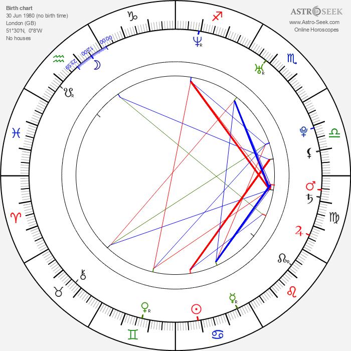 Greg Hall - Astrology Natal Birth Chart