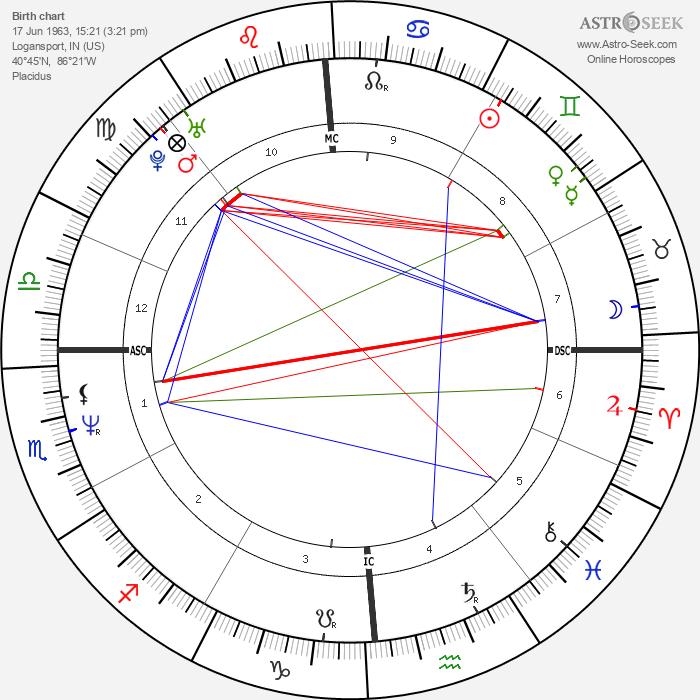 Greg Kinnear - Astrology Natal Birth Chart