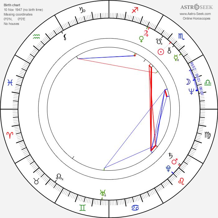 Greg Lake - Astrology Natal Birth Chart