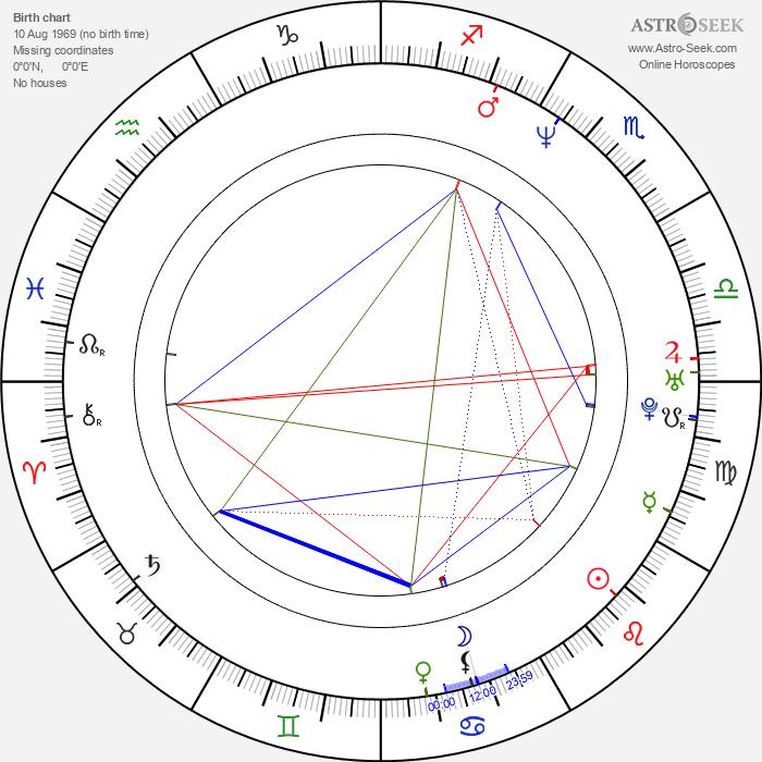 Greg Lewis - Astrology Natal Birth Chart