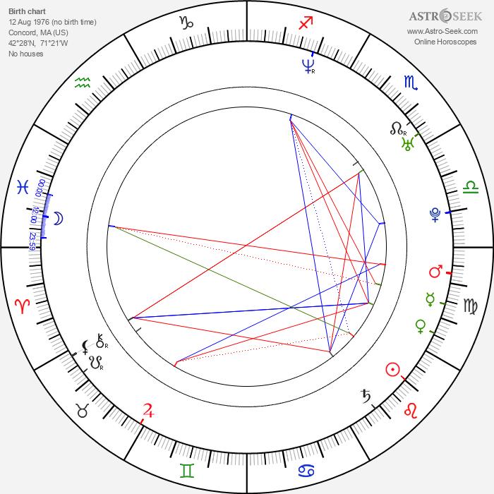 Greg Marcks - Astrology Natal Birth Chart