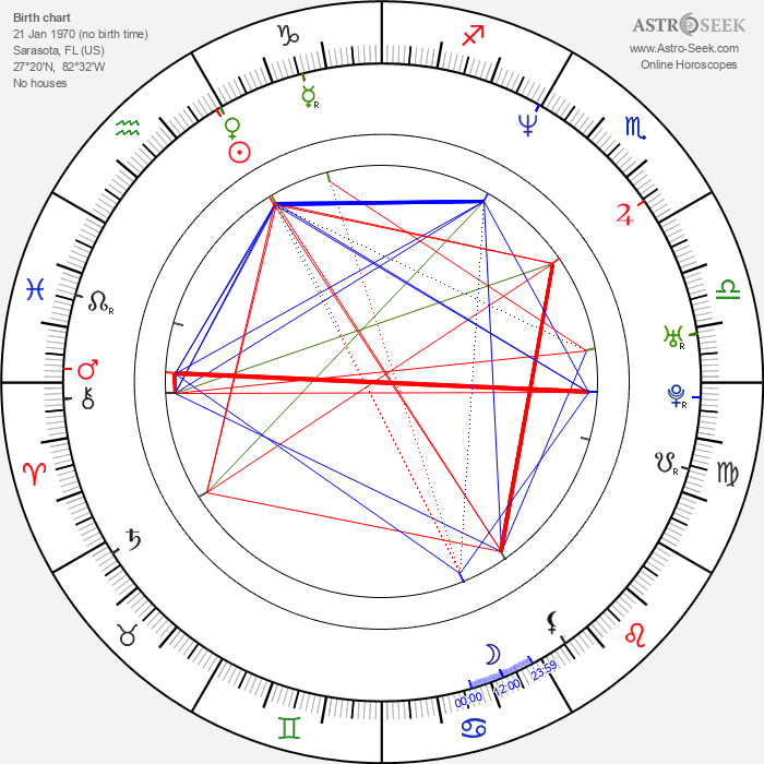 Greg Pitts - Astrology Natal Birth Chart