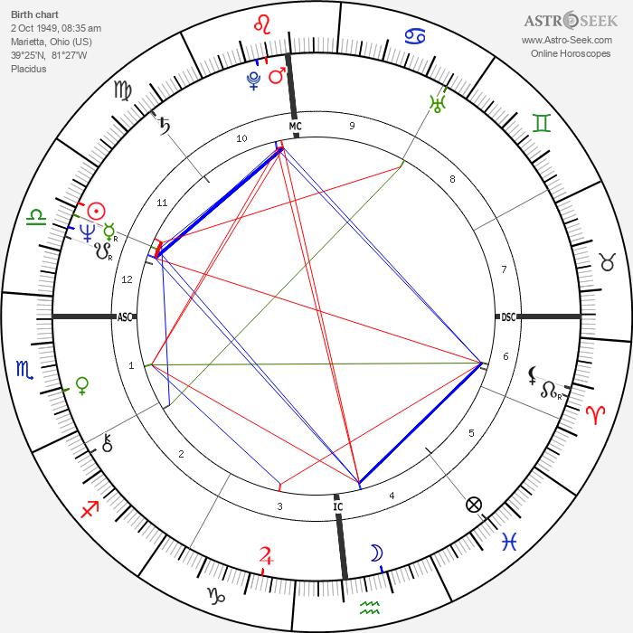 Greg Pryor - Astrology Natal Birth Chart