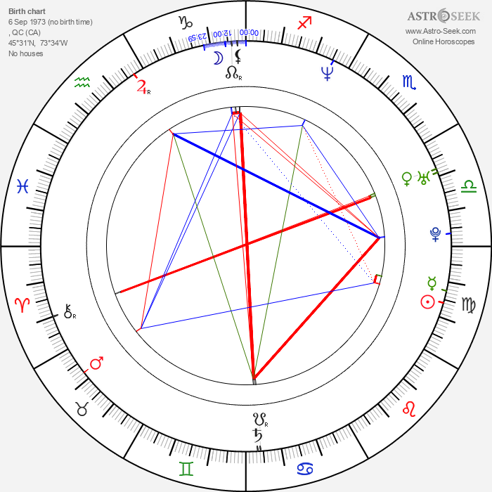 Greg Rusedski - Astrology Natal Birth Chart