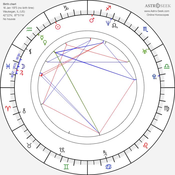Greg Strause - Astrology Natal Birth Chart
